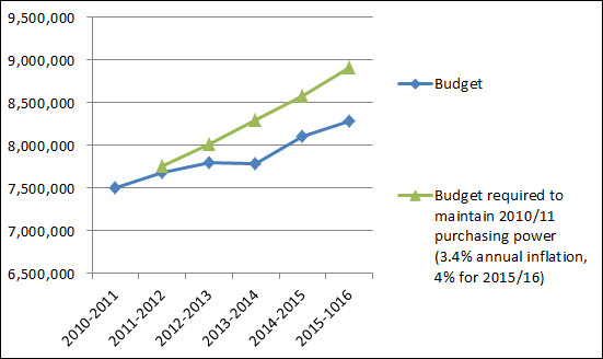 chart showing decrease in library purchasing power since 2011-2012