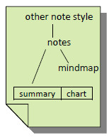 Different format for notes