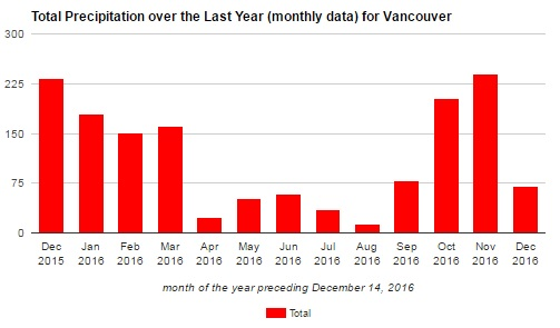 Total precipitation over the last year (monthly data) for Vancouver