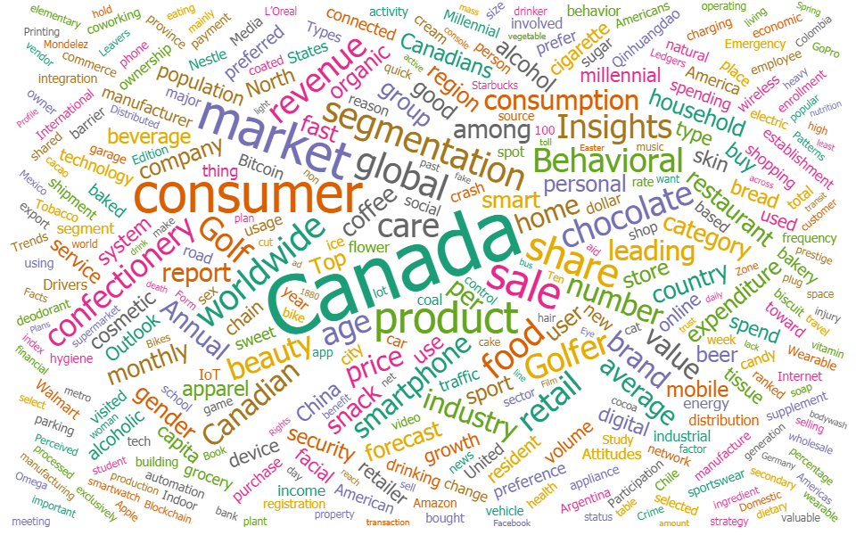 word cloud containing terms from titles of recent statista downloads here at SFU