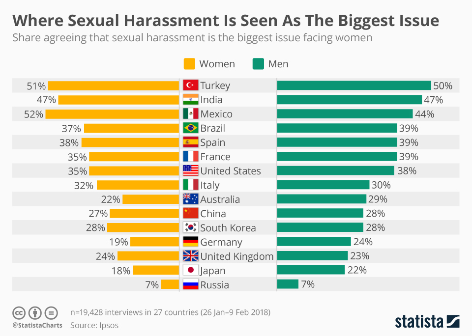 Statista infographic showing male vs female estimates of the scale of the sexual harrassment issue by country.