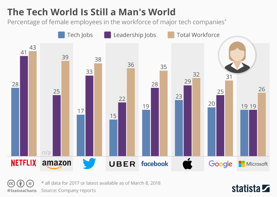 Infographic from Statista showing employment by gender in major tech companies