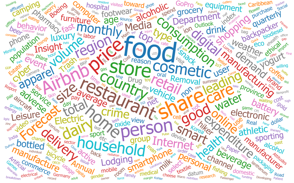 word cloud showing terms recently searched in SFU's Statista database