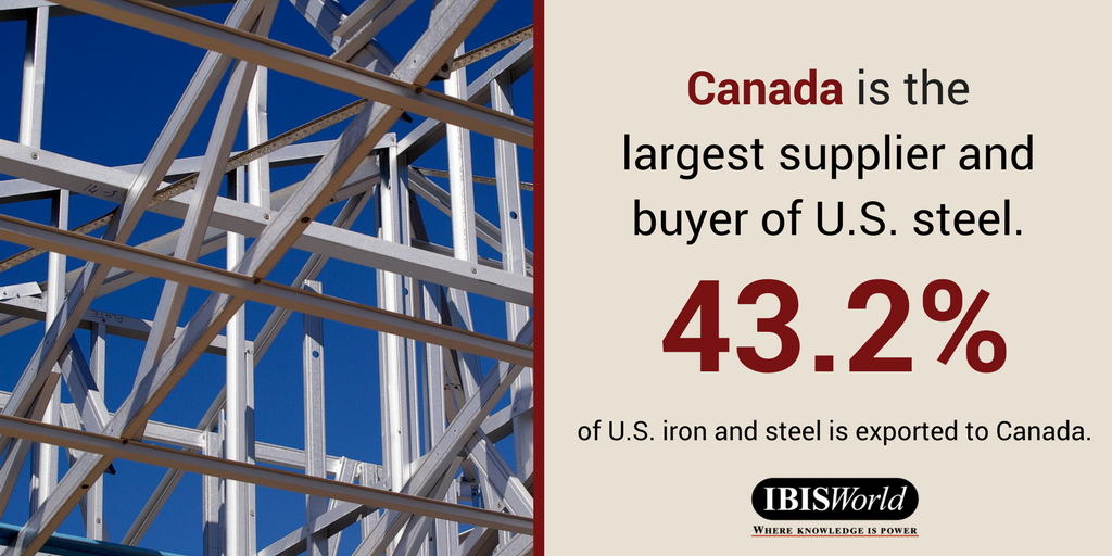 Image of steel girders with the text: Canada is the largest supplier and buyer of U.S. steel. 43.2% of U.S. iron and steel is exported to Canada. IBISWorld