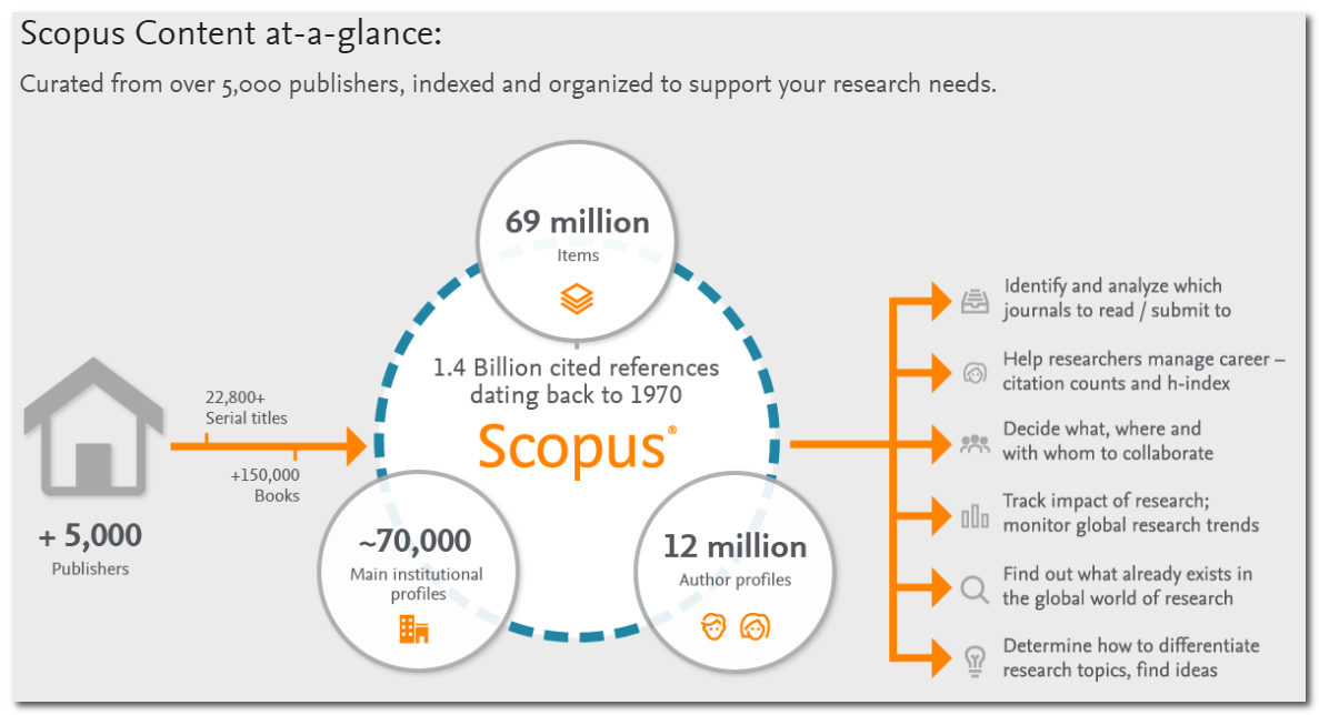 Infographic outlining the types of content and uses of Scopus