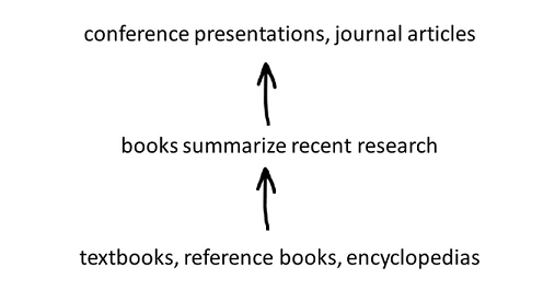 outlines levels of types of research materials: textbooks, reference books, encyclopedias, then books that summarize recent research, then conference presentations and journal articles