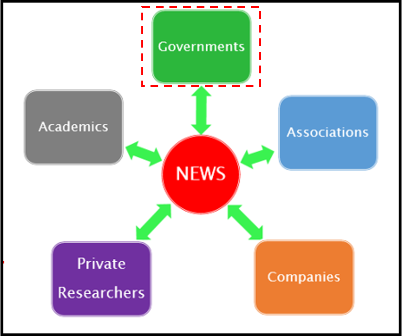 chart showing the major publisher types for market research: governments, associations, companies, private researchers, academics, and news