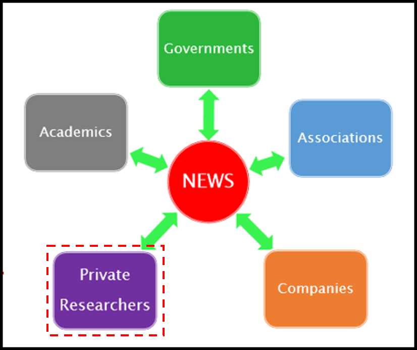 Governments, Industry Associations, News, Companies, Private Researchers, and Academic Researchers.