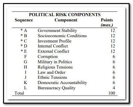 A table listing components such as Government Stability, Socioeconomic Conditions, and Investment Profile, with points, to a maximum of 12.