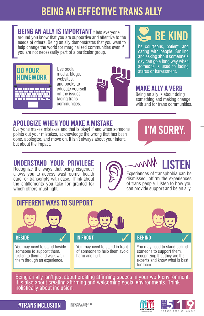 Being an effective trans ally: Be kind, do your homework, make ally a verb, apologise when you make a mistake, understand your privilege, and listen. The infographic includes examples of different ways to support trans people by standing beside, in front of, or behind them.
