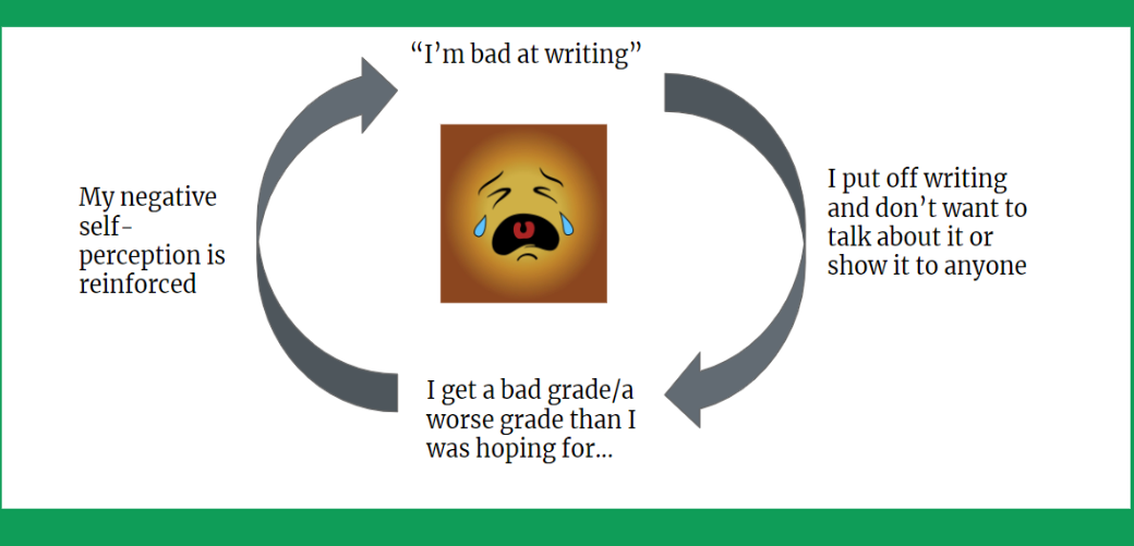 image shows a negative feedback loop related to writing - full image description provided below image in text