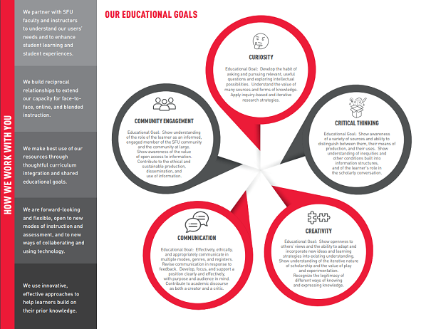 SFU Library Educational Goals infographic and handout