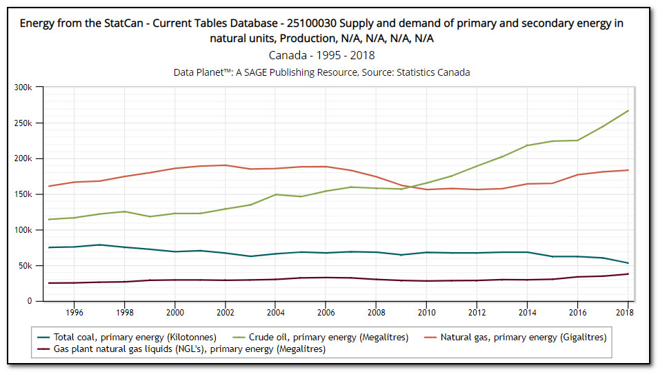Line chart showing trend in Canadian production of crude oil, coal, natural gas, and natural gas liquids.